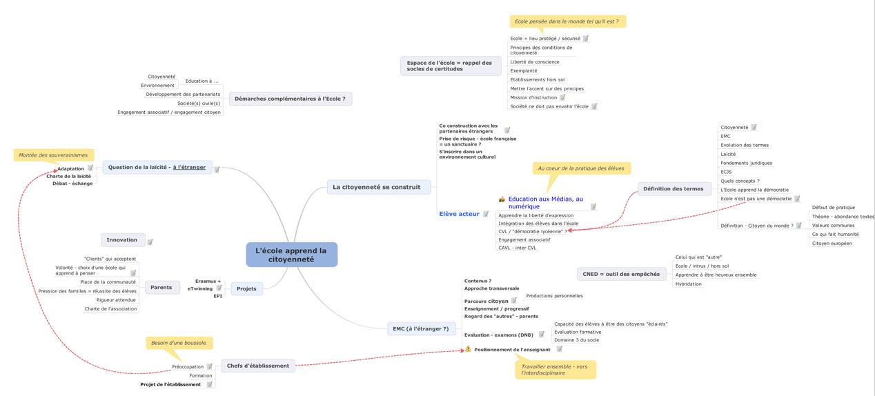 Carte mentale autour du thème du congrès